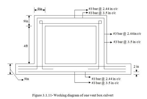 design criteria for box culvert box culvert design using visual basic 6 0 part 7