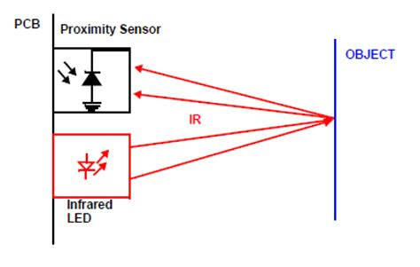 ir led object detection infrared proximity sensing building blocks mechanical considerations design trade offs ee