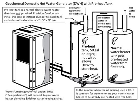 what is a geothermal desuperheater precision comfort