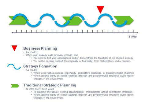 Strategic Plan Vs Business Plan Business Plan Template Strategic Planning Template Non Profit