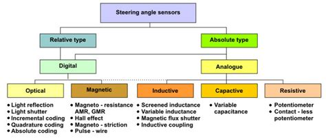 sensor type types of sensors in cars pictures to pin on
