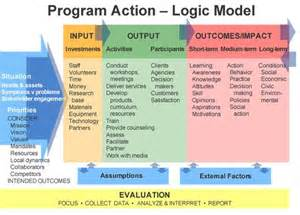 Logic Model Template Health by Logic Model Template Word Ebook Database