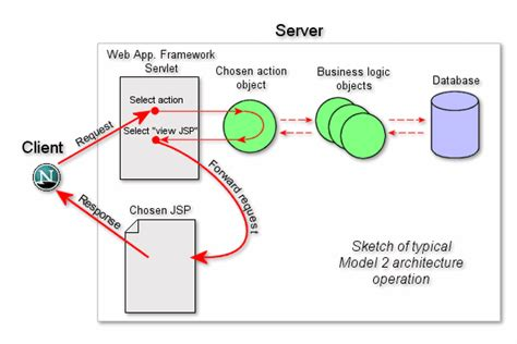 servlet url pattern wildcard exles servlet mapping my blog