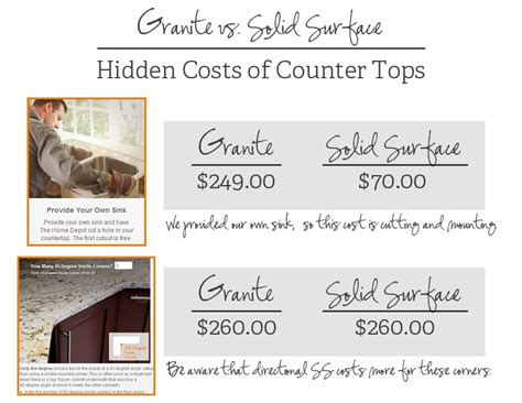 Corian Price Per Square Foot Create Your Own House 5 Create Your Own