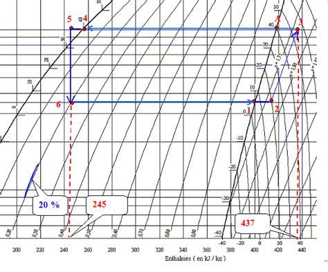 diagramme enthalpique r32 cycle de production du froid d une climatisation auto bts