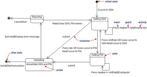 state diagram for banking system comp 325 lecture 12 object oriented analysis system dynamics