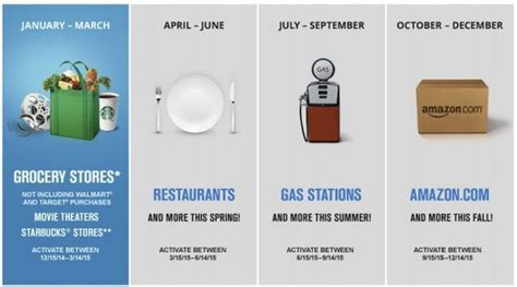 Chase Freedom Gas Station Gift Cards - chase freedom 5 bonus category calendar for 2015 the points guy