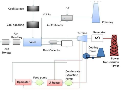 discuss the working of thermal power plant also draw its layout 17 best images about projects to try on pinterest allah