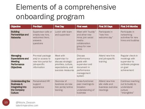 hr roadmap template 17 best hr roadmap for successful onboarding images on