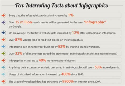 facts about 25 effective infographics ideas to grow your digital footprint