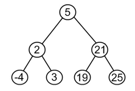 binary search tree deletion removal algorithm java