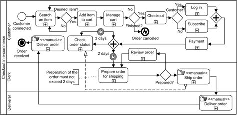 bpmn diagrams are abstractions bpmn business process model on high abstraction level adapted from 17 scientific