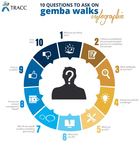 Ge Mba by 10 Gemba Walk Questions