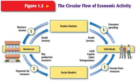 circular economic flow diagram g mick smith phd honors business economics chapter 2