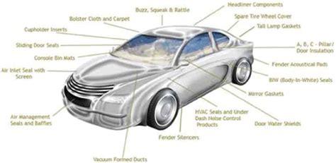 diagram external parts of a car diagram get free image