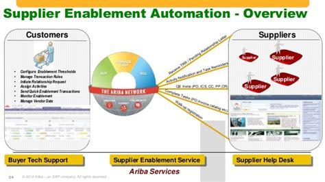 developing an ariba network growth supplier enablement
