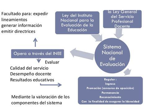 consulta de resultados de la evaluacin de maestros 2015 resultados de la evaluacion del desempeo docente 2015