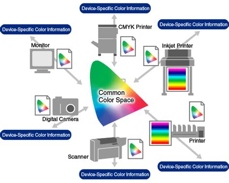 color management color management in practice color management and