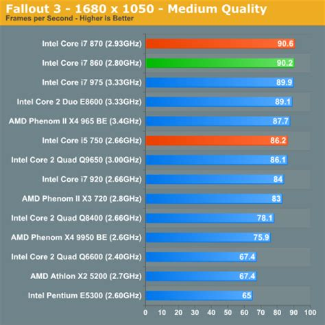 which is better intel i5 or i7 intel i5 650 vs i7 920 cpus tom s hardware