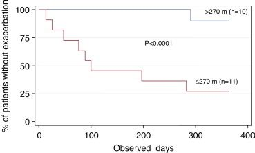walking distance is a predictor of exacerbations in