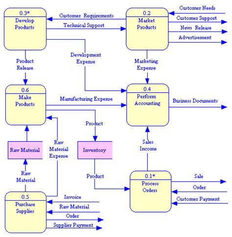 data flow diagram program data flow diagram dfd let s think critically about