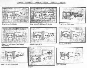 Chrysler Transmission Identification Chevy Transmission Identification Chart Pictures To Pin On
