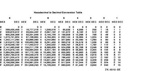 calculator hexadecimal to decimal vax macro and instruction set reference manual