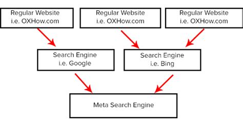 Meta Search Engines Top 10 Meta Search Engines To Get More Search Result