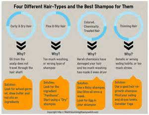 Types Of Hair Products For by Four Different Hair Types And The Best Shoo For Them