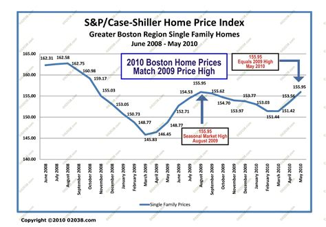 Greater Boston Home Prices Rise Boston Home Prices Rise For 2nd Month 02038