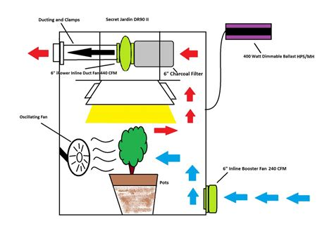 grow room ventilation manage odor air from marijuana grow room