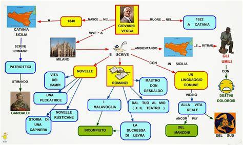 cavalleria rusticana verga testo mappa concettuale verga