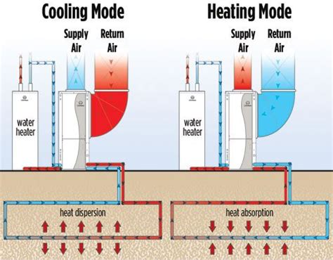 Small Home Heating And Cooling Earth Air Heat Exchange System Key In The S Passive