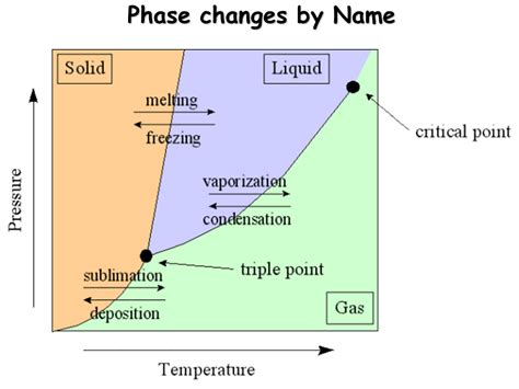 phase change diagram chemistry phase changes presentation chemistry sliderbase