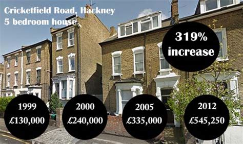 east london's housing crisis: gentrification and price