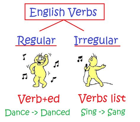Swing Verb Forms Irregular Verbs Mar 237 A S