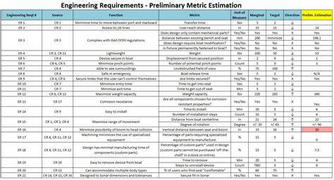 Edge Engineering Bill Of Materials Template
