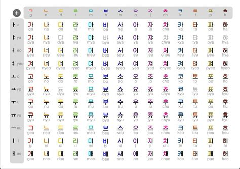 4 Letter Korean Words korean words phrases 한글 hangul basic vowels wattpad
