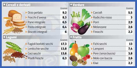 alimenti ricchi di fibre solubili cibi ricchi di fibre vantaggi ed effetti collaterali