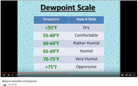 comfortable dew point range humidity in regards to fragrances relative humidity and