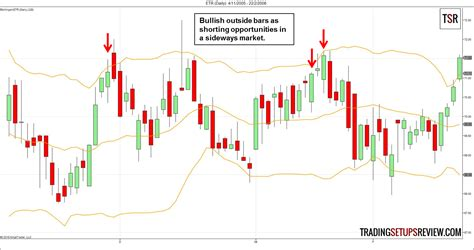trading pattern failures swing trading with the outside bar failure trading
