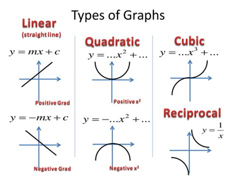 sketchbook quiz transformation of graphs higher gcse topic