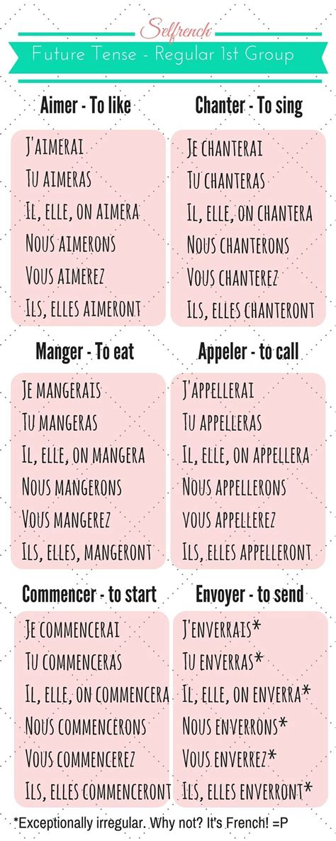 0007391390 easy learning french grammar and best 25 french verbs ideas on pinterest learn french