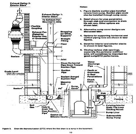 home drainage system diagram radon testing radon mitigation radon testing kits radon