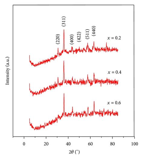 xrd pattern of zinc ferrite effect of cation distribution on structural and magnetic