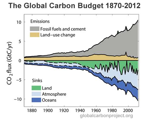 Carbon Sources And Sinks graph of the day nine simple charts to explain the global