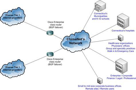 best business isp service provider chimenet