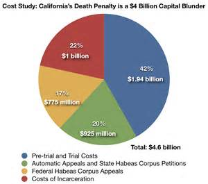cost to house a row inmate the cost of the penalty the cost of