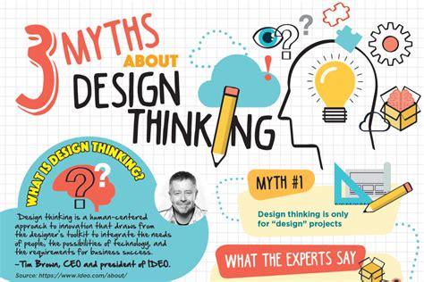 design thinking jobs singapore 3 myths about design thinking s u r e