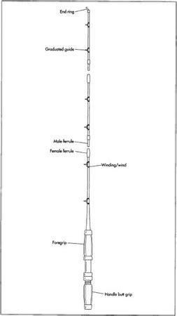 fishing rod parts diagram how fishing rod is made material manufacture